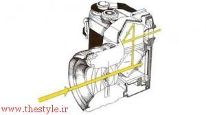ساختمان داخل بدنه یک دوربین ۳۵ میلیمتری انعکاسی