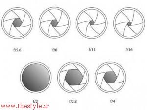 اعداد مختلف و میزان گشودگی دیافراگم